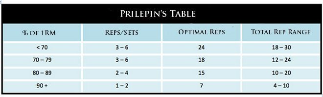 Prilepins Table