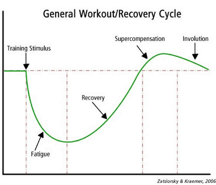 General Workout, Recovery Cycle, October 2021