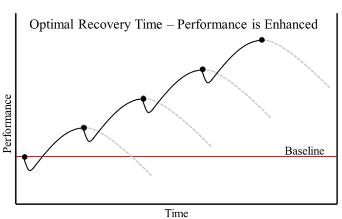 Optimal Recovery Time, October 2021